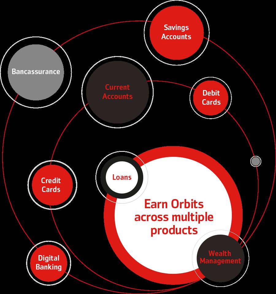 How to earn Orbits – Bank Alfalah